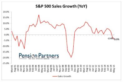 SP Growth