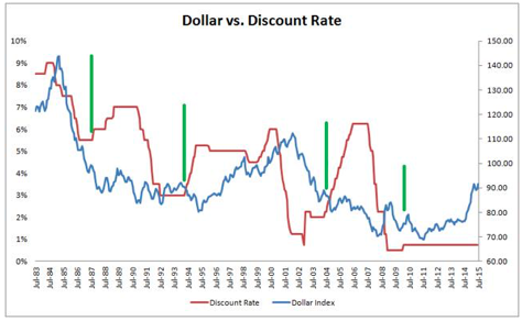 dollar-vs-discount-rate
