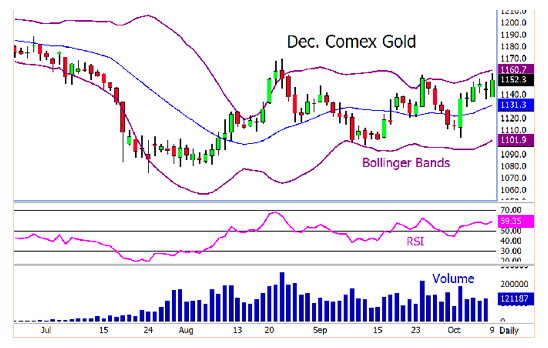 Comex-Gold-Chart