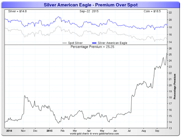 Premium over sport chart for silver