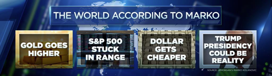 The World According to Marko chart from cnbc