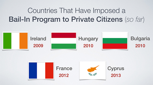 Countries that have used bail-in with private citizen funds
