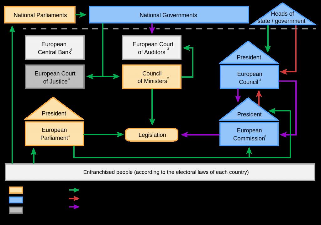 EU Politcal System Explained