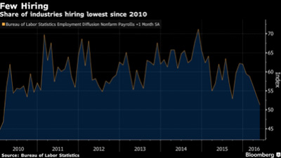 bleak economic jobs data