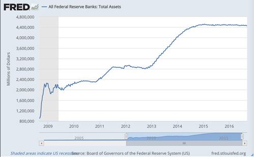 post financial crisis monetary easing