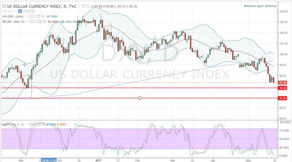 Dollar Index, May 2017
