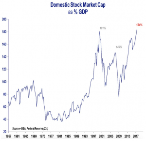 Domestic Stock Market Cap