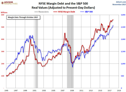 US Margin Debt Chart