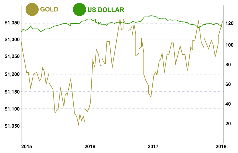 Dollar to Gold 3 Year Chart