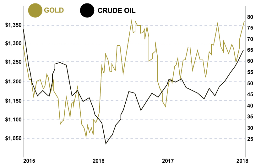 Gold to Oil 3 Year Chart