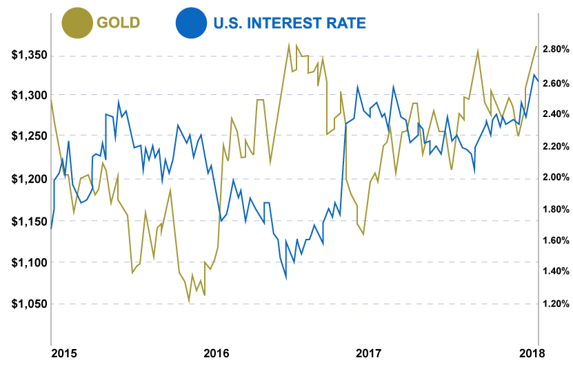 Gold to Interest Rates 3 Year Chart