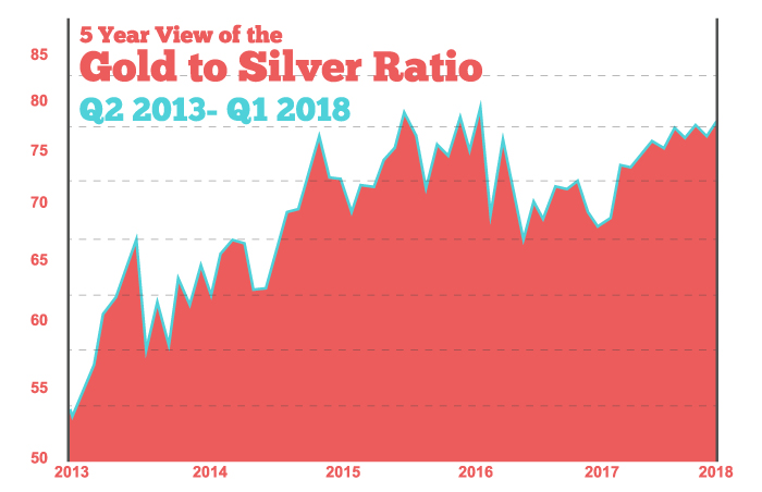 gold-silver-ratio-5 year chart