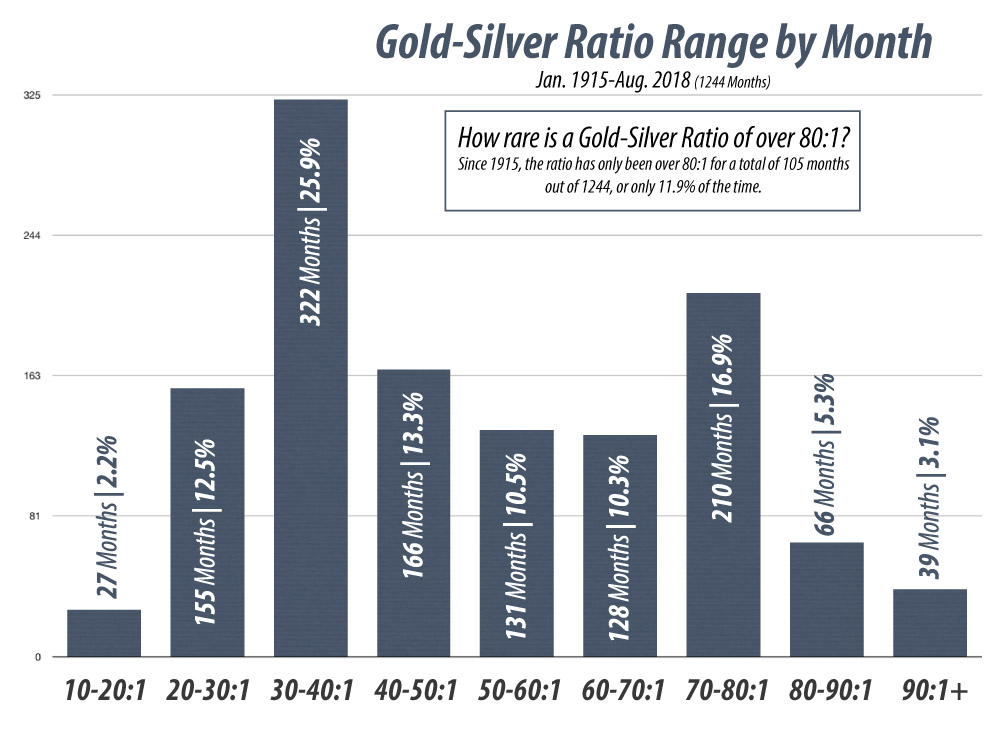 The ranges of the gold-silver ratio