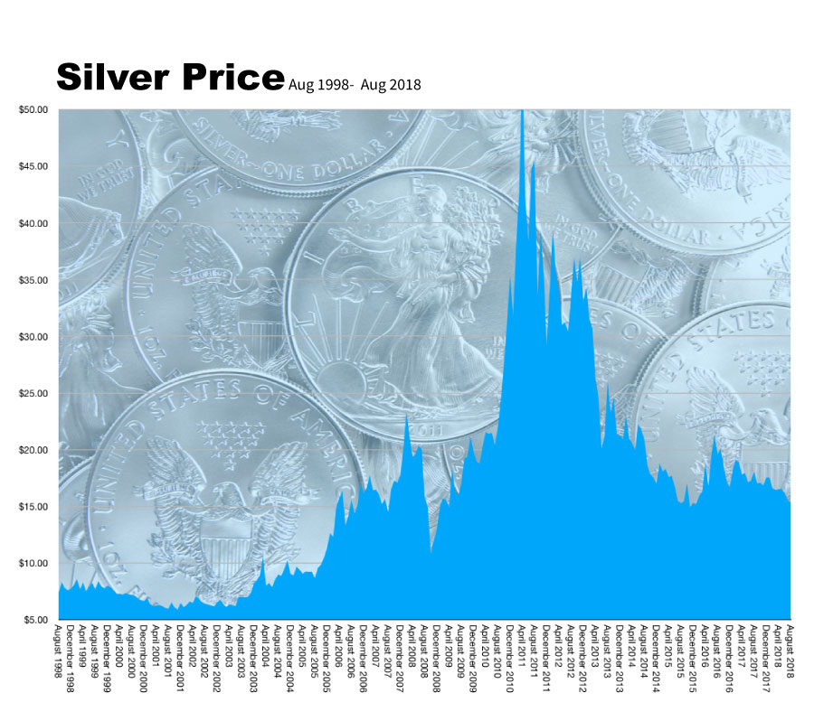 Price of Silver Aug 1998-Aug 2018
