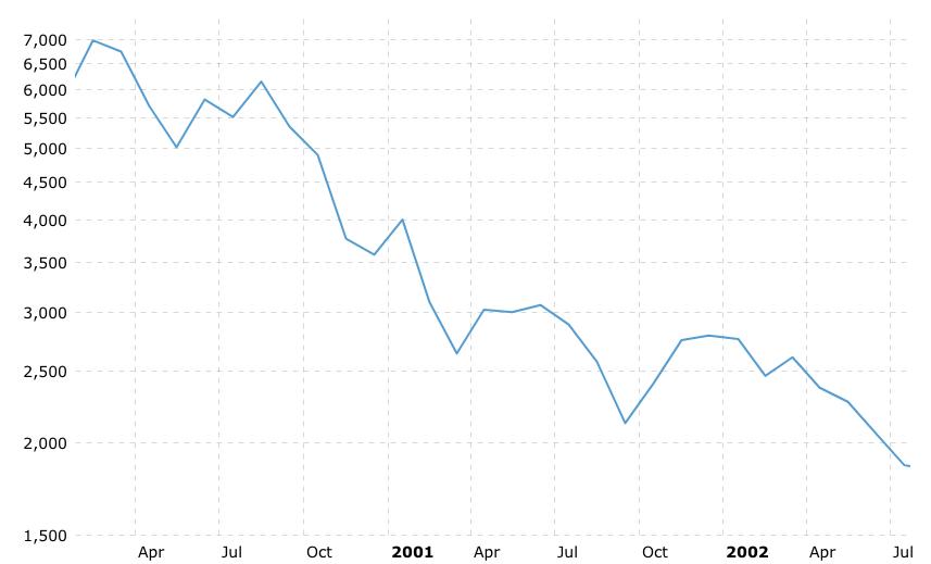 NASDAQ 2000-2002