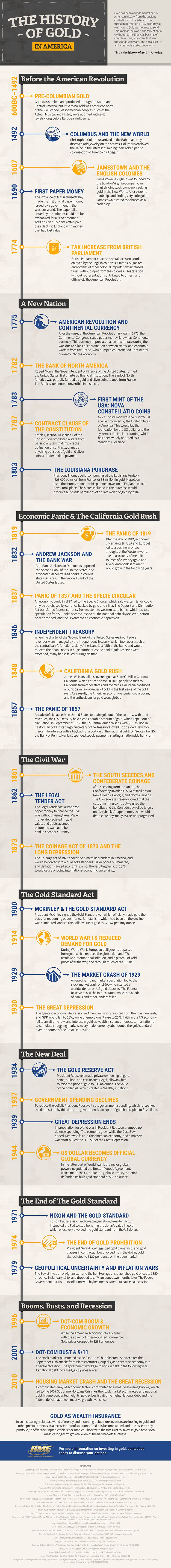 The History Of Gold in America Infographic